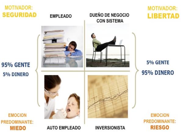 Cuadrante_del_flujo_de dinero